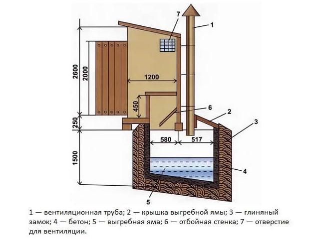 Элементарное устройство выгребной ямы