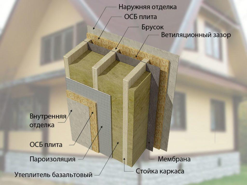 устройство стены каркасного дома
