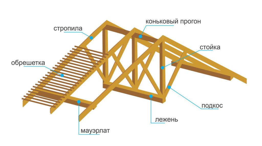 устройство крыши сарая