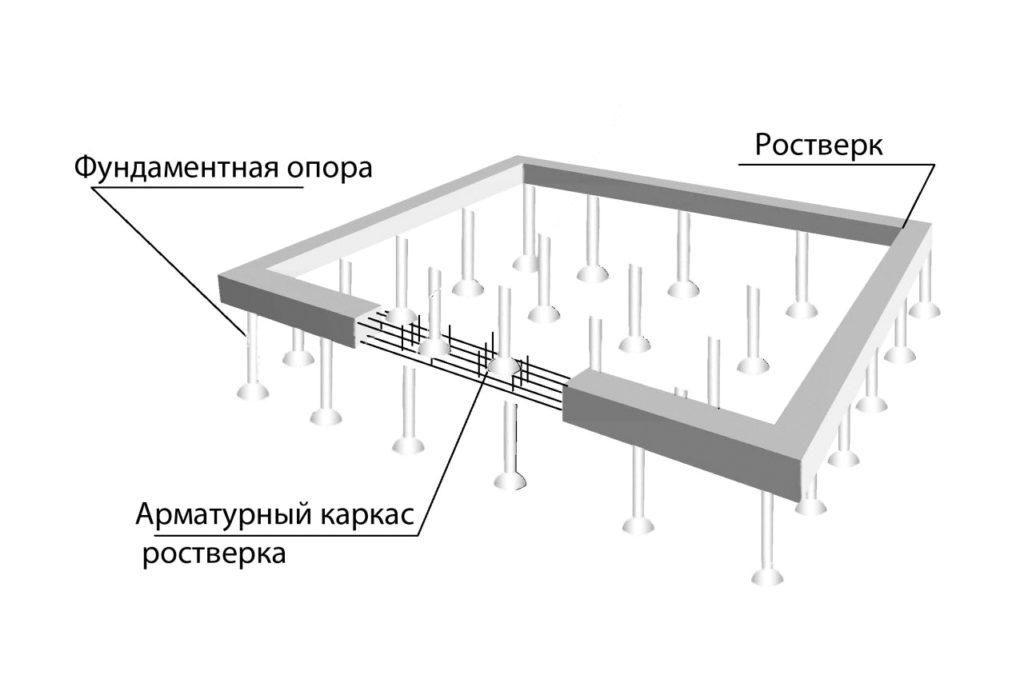 Конструкция свайного фундамента состоит из ростверка и собственно свай
