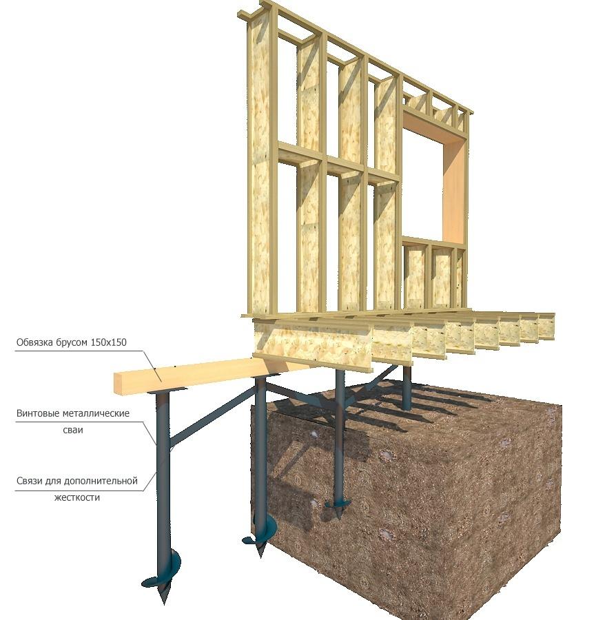схема фундамента под каркасный дом