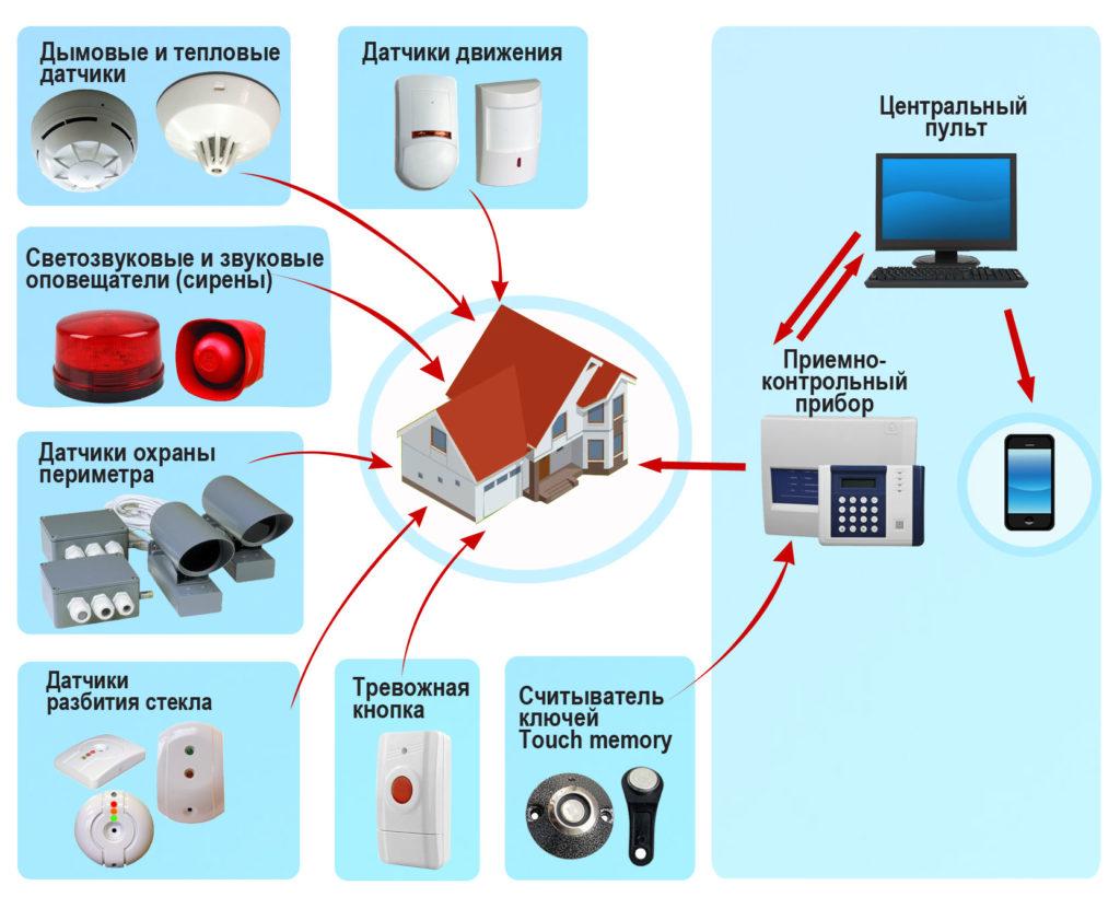 Охранные системы для частного дома и дачи