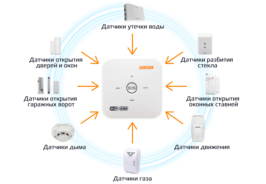 Система сигнализации для дома и дачи: охранная и пожарная безопасность